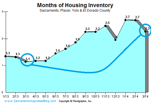 inventory in sac placer yolo el dorado county - sacramento appraisal blog