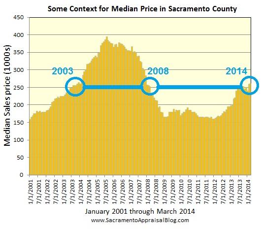 median price and value context for sacramento county - by sacramento appraiser blog