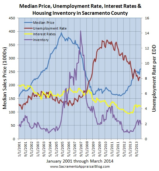 real estate trends in sacramento county with unemployment - by sacramento appraiser blog