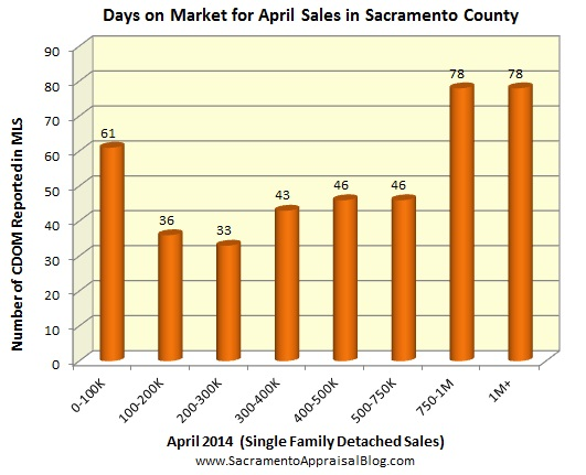days on market for april 2014 by sacramento appraisal blog