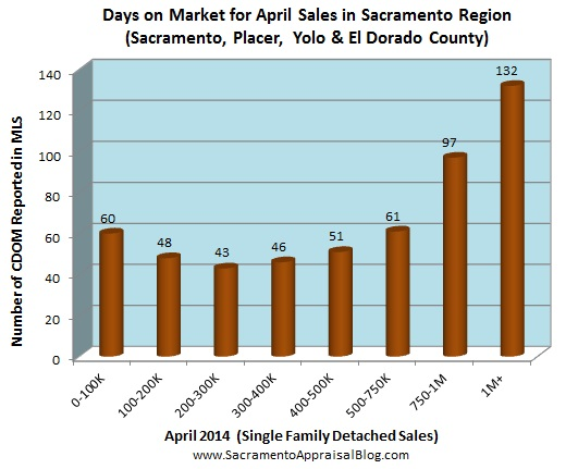 days on market for sacramento region by sacramento appraisal blog