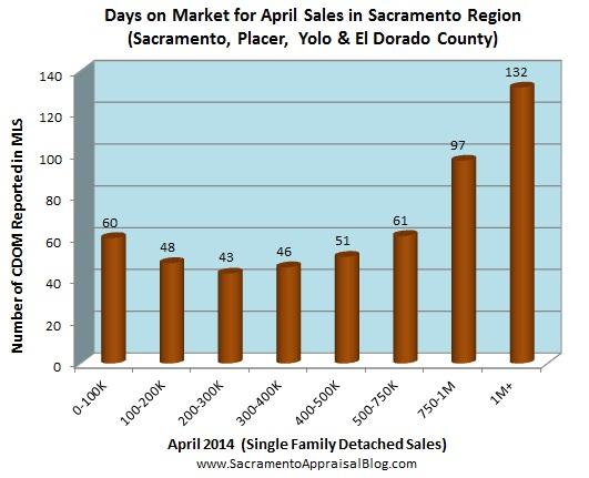days on market for sacramento region by sacramento appraisal blog