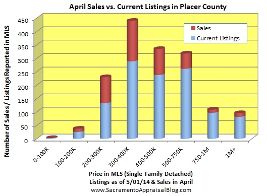 number of listings in PLACER COUNTY - by home appraiser blog