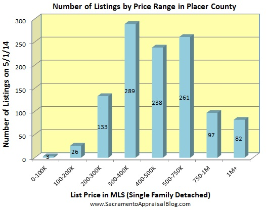 number of listings in PLACER county - May 2014 - by home appraiser blog