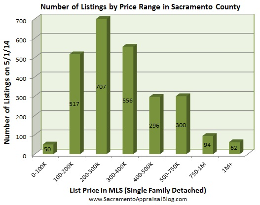 number of listings in sacramento - May 2014 - by home appraiser blog