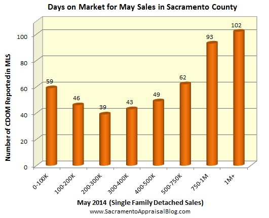 CDOM in Sacramento County - by Sacramento Appraisal Blog