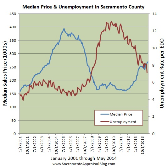 Median price & unemployment in Sacramento County