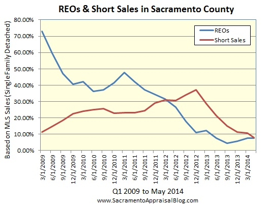 REOs and Short Sales in Sacramento County