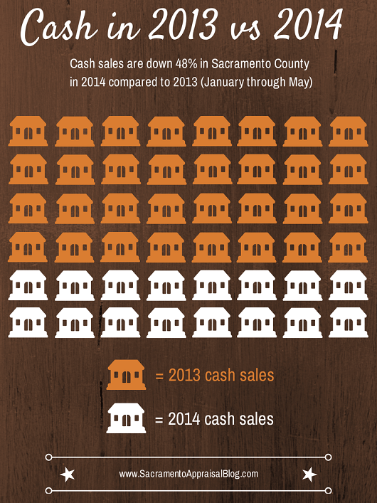 cash sales in sacramento county 2013 vs 2014 - by sacramento appraisal blog - 530