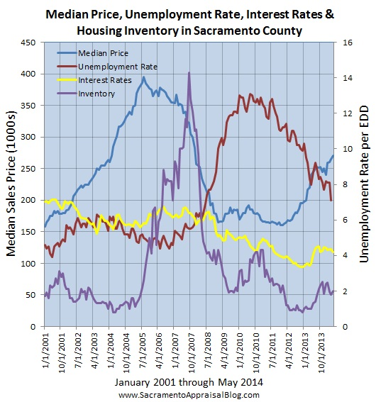layers of the market since 2001 sacramento county - by sacramento appraisal blog