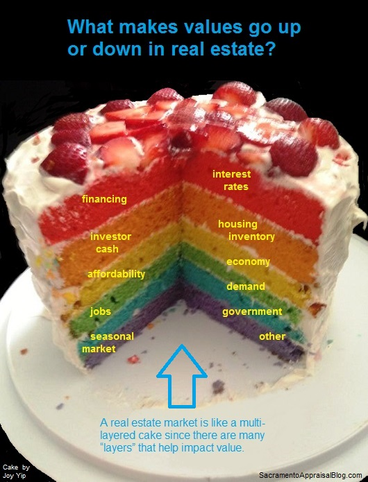 multi-layered cake analogy - cake by Joy Yip - text by Sacramento Appraisal Blog - yellow text