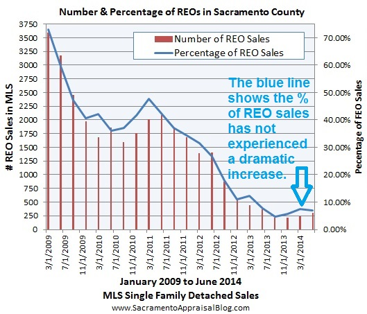 REOs and Short Sales Percentage and Volume in Sacramento County