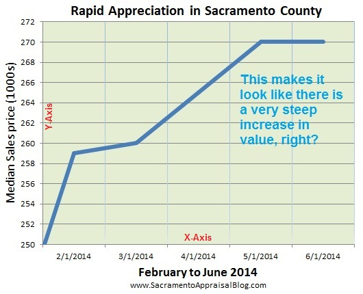 fake trends - manipulated graph to show false trend - by sacramento appraisal blog