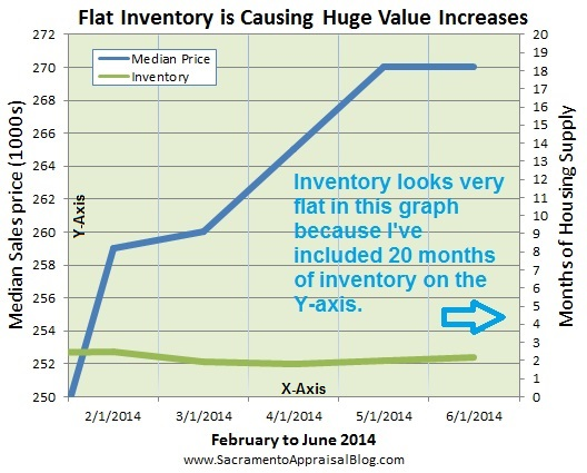 inventory in sacramento county 2 - by sacramento appraisal blog