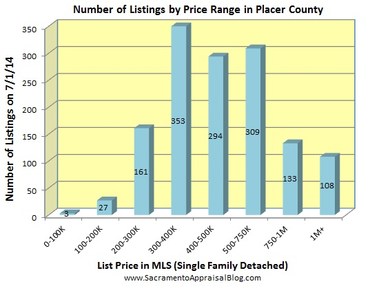 number of listings in PLACER county - june 2014 - by home appraiser blog