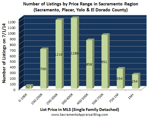number of listings in Placer Sacramento Yolo El Dorado county - June 2014 - by home appraiser blog