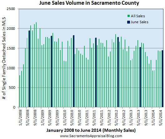 sales volume in June in Sacramento County since 2008