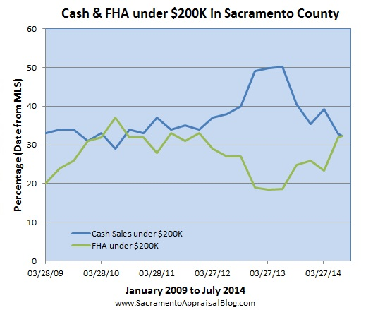 FHA and cash sales under 200K in Sacramento County by sacramento appraisal blog