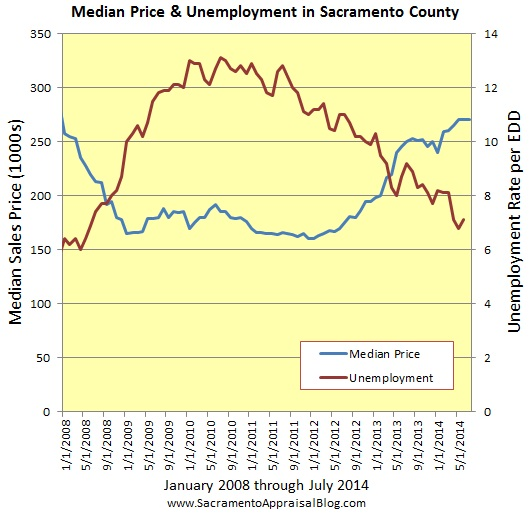 Median price & unemployment in Sacramento County since 2008