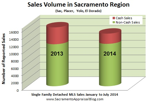cash sales and volume in sacramento region - by home appraiser blog