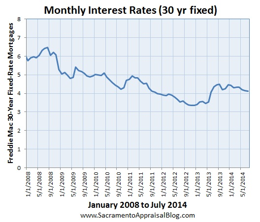 interest rates by sacramento appraisal blog since 2008