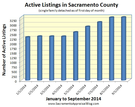 Active listings in Sacramento County by sacramento appraisal blog