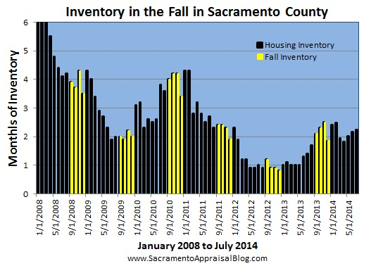 housing inventory in fall 2008 to 2014 - by sacramento appraisal blog
