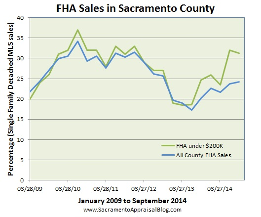 FHA sales in Sacramento County by sacramento appraisal blog
