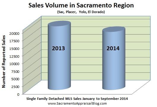 SALES volume in sacramento region - by home appraiser blog