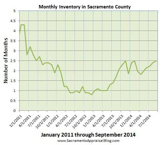 inventory in sacramento county - by sacramento appraisal blog