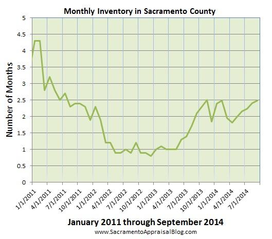 inventory in sacramento county - by sacramento appraisal blog