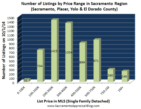 number of listings in Placer Sacramento Yolo El Dorado county - July 2014 - by home appraiser blog