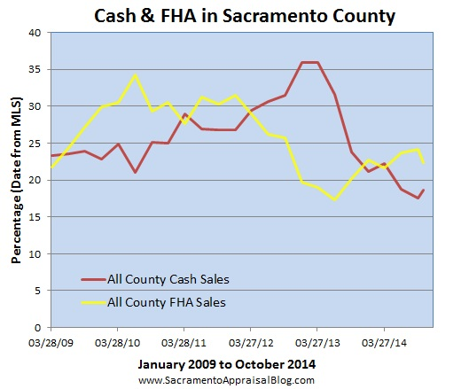 FHA and cash sales since 2009 in Sacramento County by sacramento appraisal blog