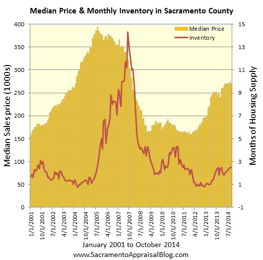 Median price and inventory since 2001 by sacramento appraisal blog