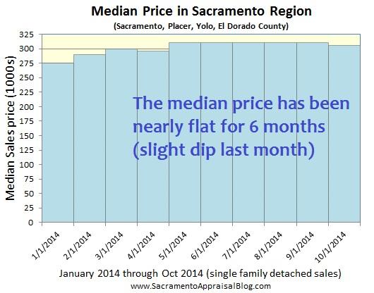 median price sacramento placer yolo el dorado county