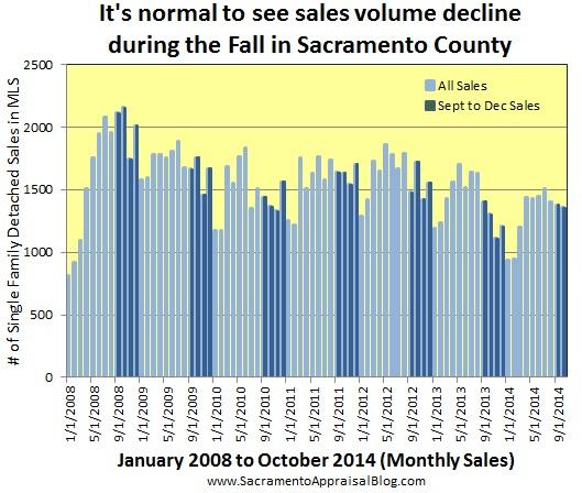 sales volume in fall - by sacramento appraisal blog