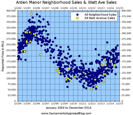 Arden Manor Neighborhood and Watt Sales - 530 - by Sacramento Appraisal Blog