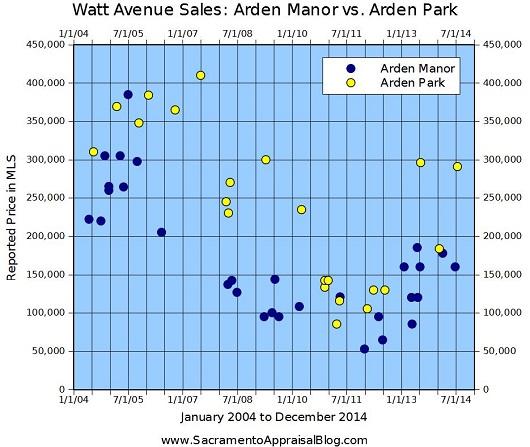 Arden Park and Arden Manor Sales on Watt Avenue - 530 - by Sacramento Appraisal Blog