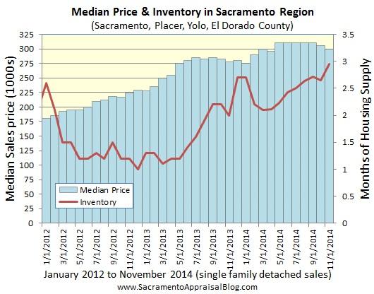 median price and inventory in sacramento placer yolo el dorado county