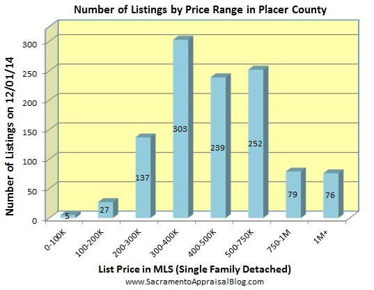 number of listings in PLACER county - October 2014 - by home appraiser blog