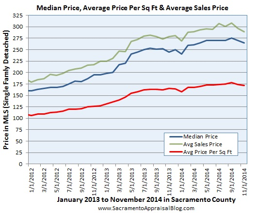 price metrics since 2012 in sacramento county