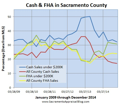 FHA and cash sales in Sacramento County by sacramento appraisal blog