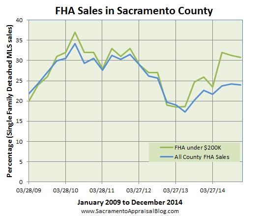 FHA sales since 2009 in Sacramento County by sacramento appraisal blog