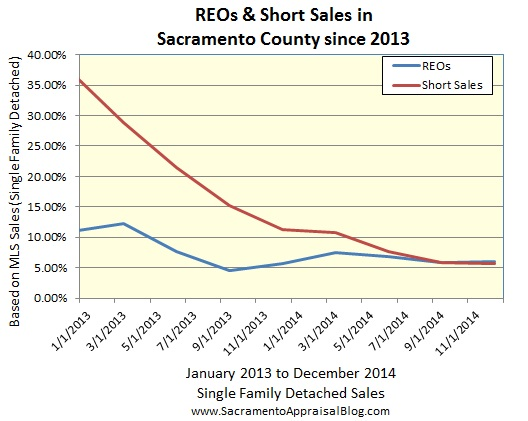 REOs and Short Sales since 2013 in Sacramento County