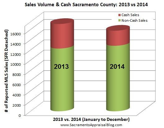 cash sales and volume in sacramento county - by home appraiser blog