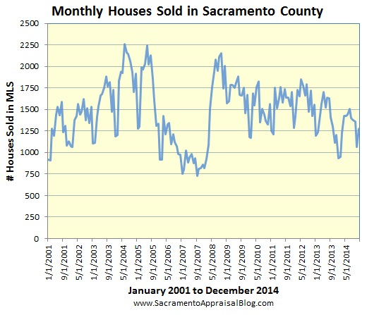 sales volume in Sacramento County since 2001