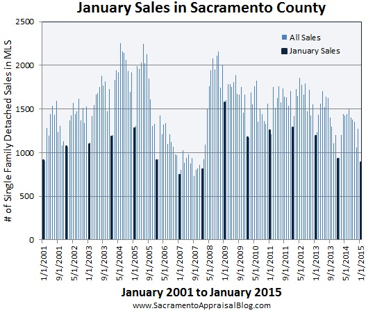 january sales in sacramento county