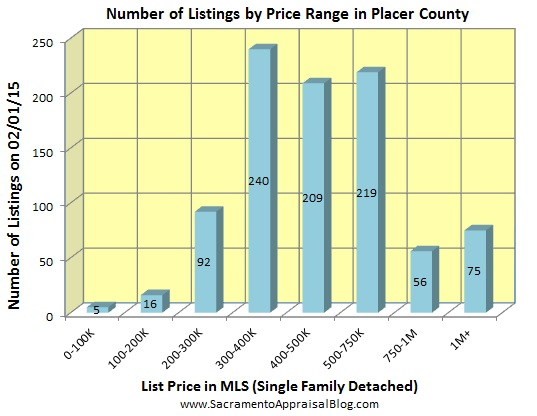 number of listings in PLACER county - January 2015 - by home appraiser blog