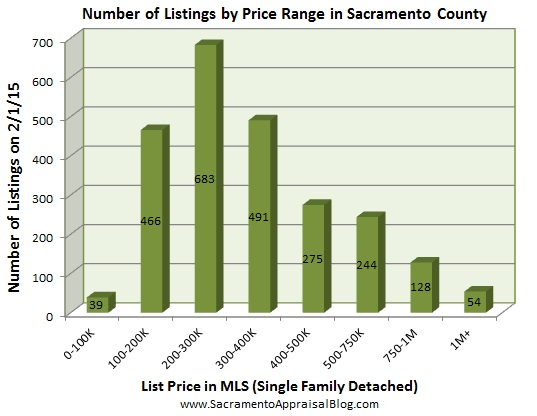 number of listings in sacramento - January 2015 - by home appraiser blog