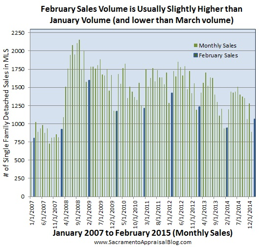 february sales in sacramento county